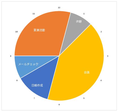 1日12時間スケジュール 円グラフのエクセルテンプレート01
