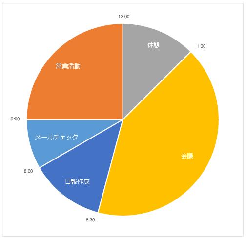 1日12時間スケジュール円グラフ02