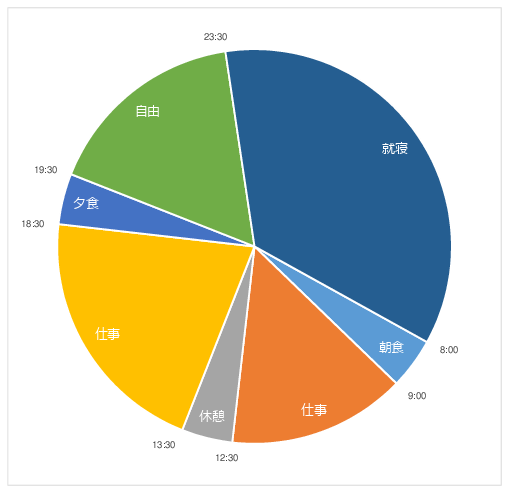 1日24時間スケジュール 円グラフのエクセルテンプレート02