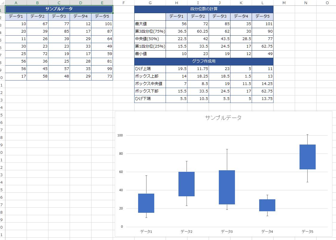 箱ひげ図エクセル2013テンプレート