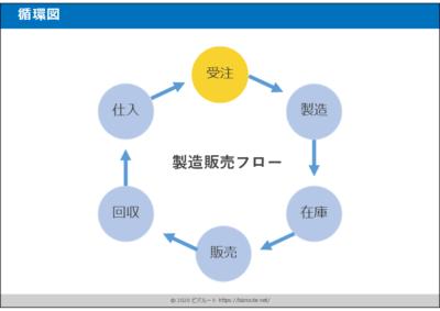 循環図pptテンプレート01
