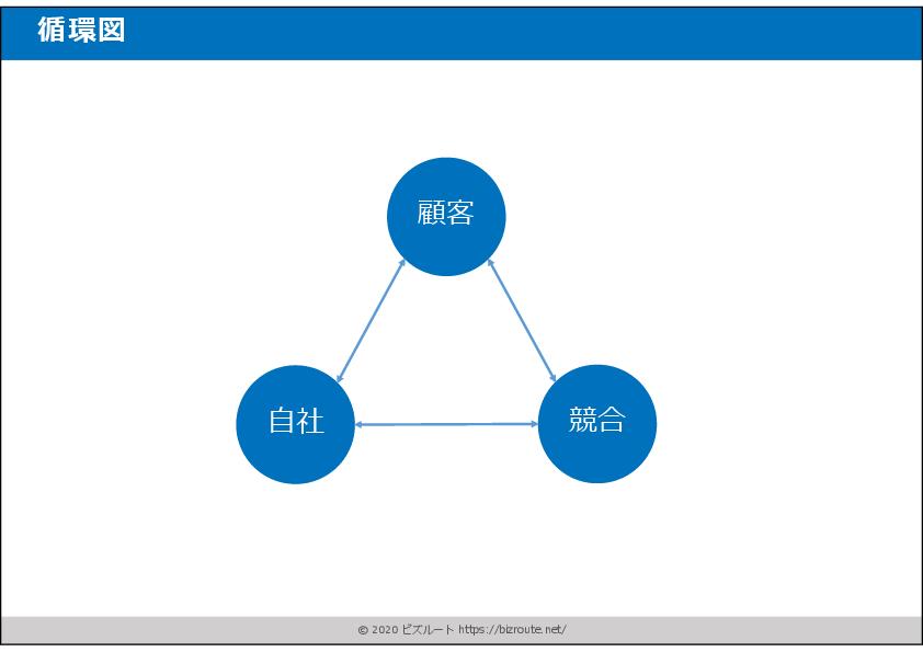 パワーポイント循環図ビジネス素材テンプレート02