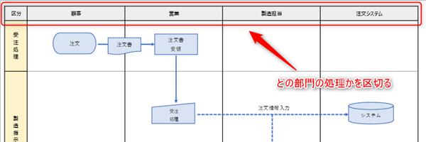 業務フロー図では部門別に区切る