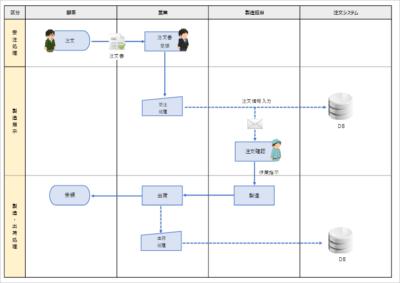 業務フロー図のサンプル02 アイコン有