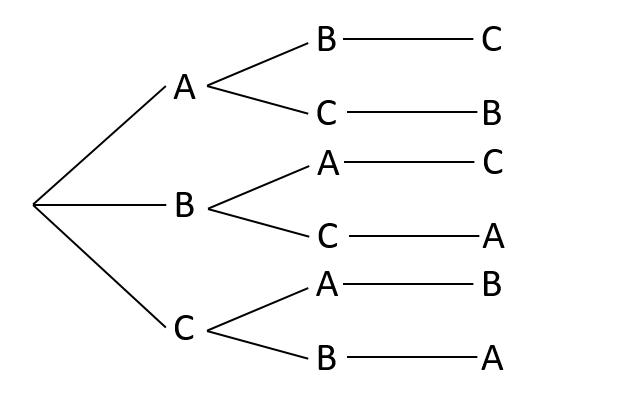 一般的な樹形図の例
