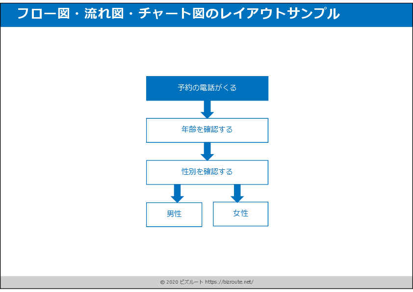 フロー図・流れ図・チャート図のレイアウト02