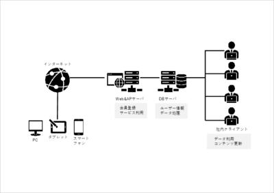 Web、DBサーバの簡易的なシステム構成図